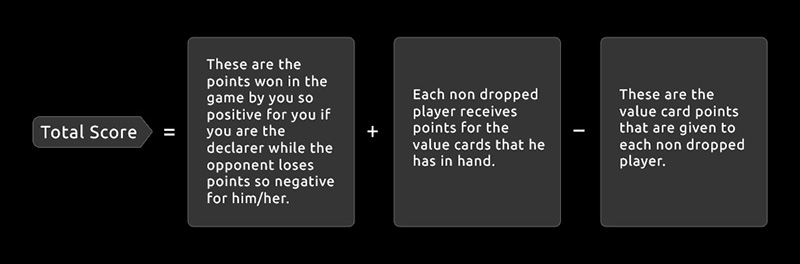 formula to calculate rummy points